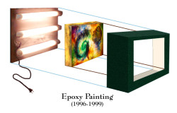 Lighting Structure of an Epoxy Painting